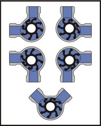 Flexible Impeller Pump head rotation options