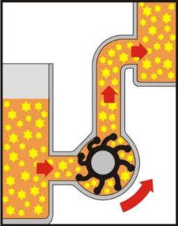Flexible Impeller Pumps for viscous fluids