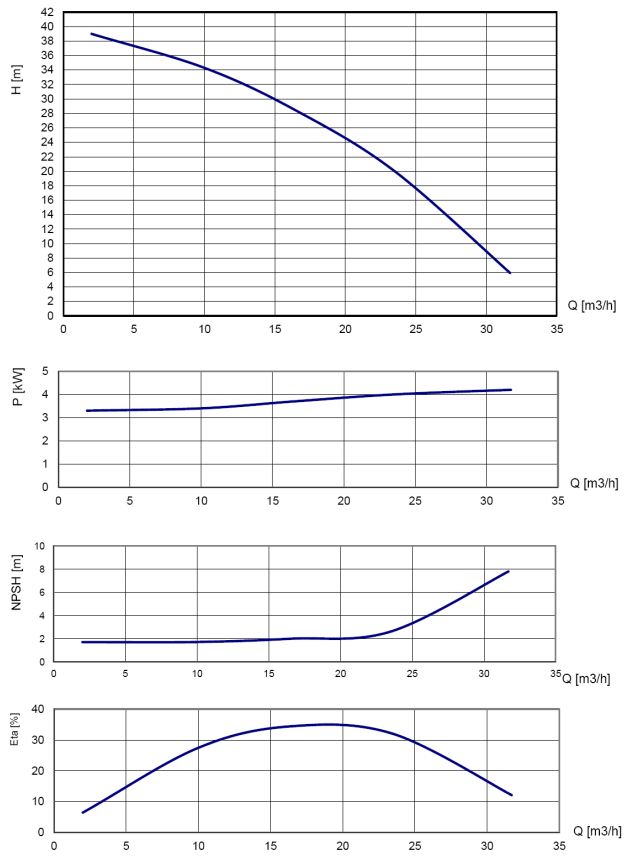 B30 180 b series performance curves