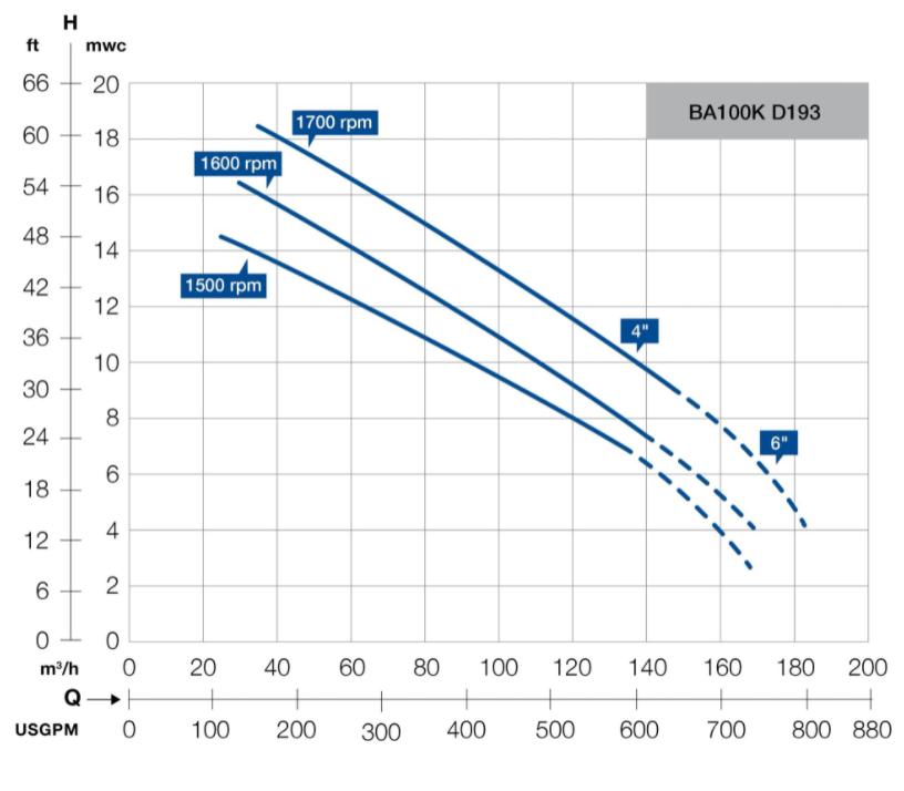 ba100k ba193 pump performance curve