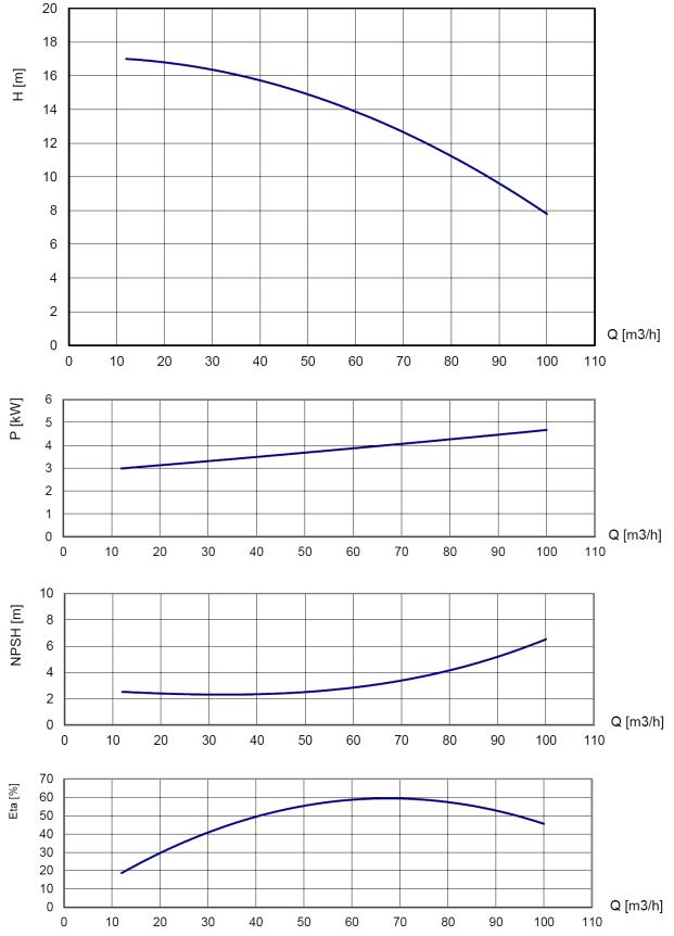 ba75 d220 diesel driven pump performance curves