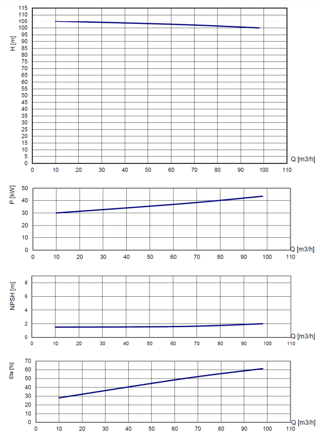 ba80h d290 pump performance curves
