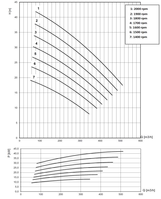 BV150 performance curve